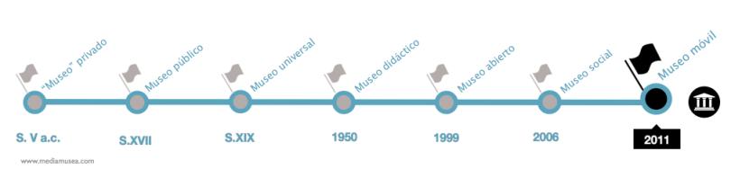 evolucion museos mediamusea