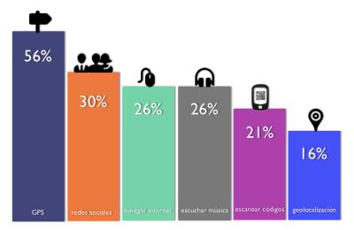 principales usos de smartphones