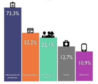 qué contenido principal tienen los QR (no se adapta a lo que los usuarios preferirian)